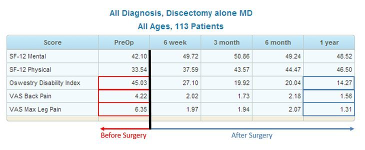 Spine Center Discectomy Treatment Results